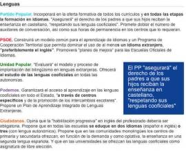 Promesas electorales en Educación (……., Inglés ) 20-D